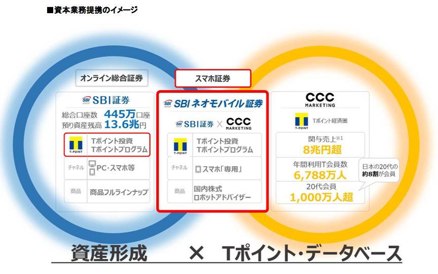 SBI証券・CCCマーケティングの業務提携イメージ(SBIネオモバイル証券)