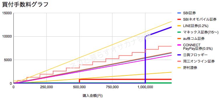 単元未満株の買付手数料比較グラフ