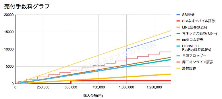 単元未満株の売付手数料比較グラフ