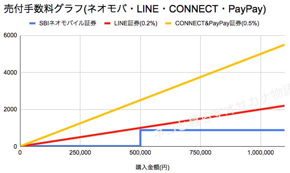単元未満株の売付手数料比較グラフ(ネオモバ・LINE・CONNECT・PayPay)